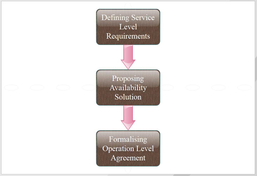 availability management process flow