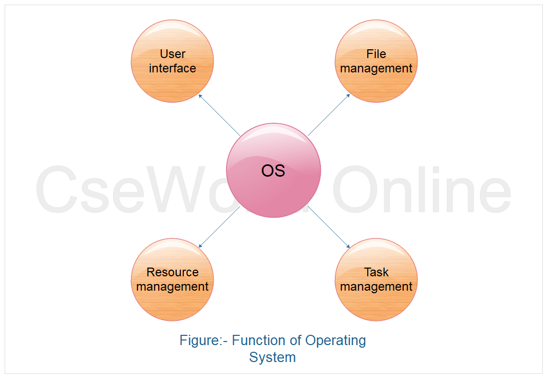 function of operating system