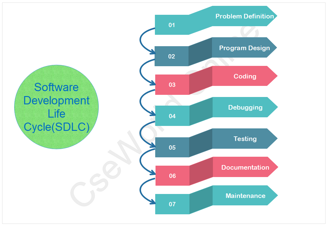 Stages Of Program Development Process Program Development Steps Cseworld Online