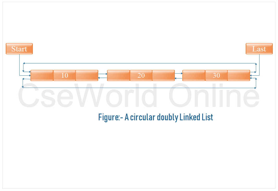 Circular doubly linked list
