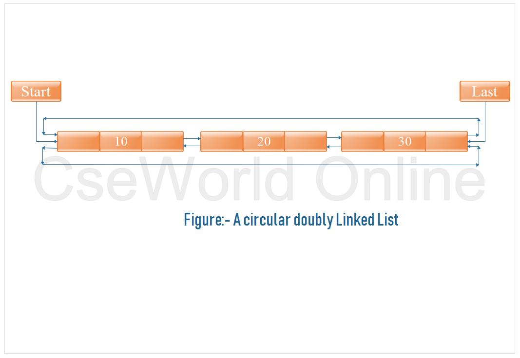 Circular doubly linked list