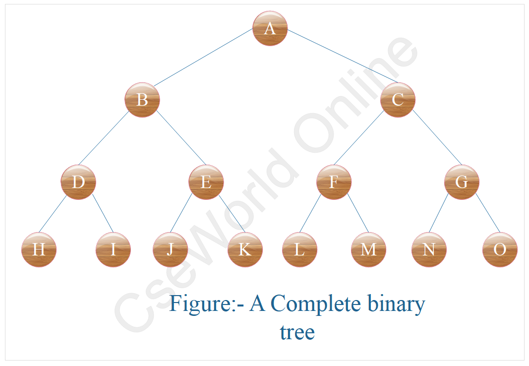 Complete Binary Tree in data structure