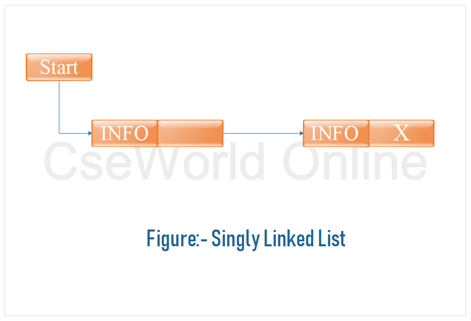 Singly linked list