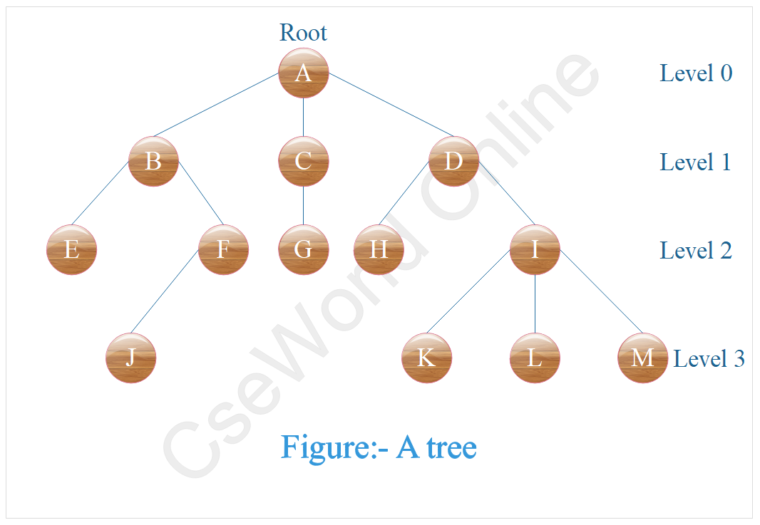 Tree in data structure