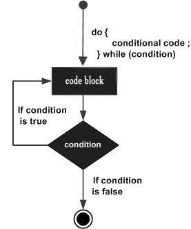 do while loop in c