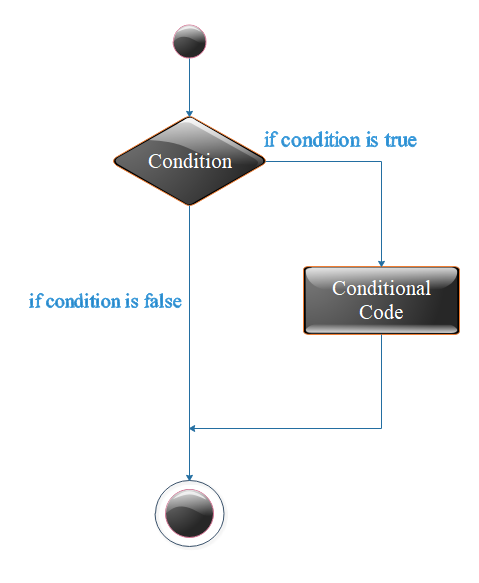 Flow Diagram of if statement