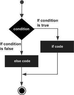 Flow Diagram of if else statement