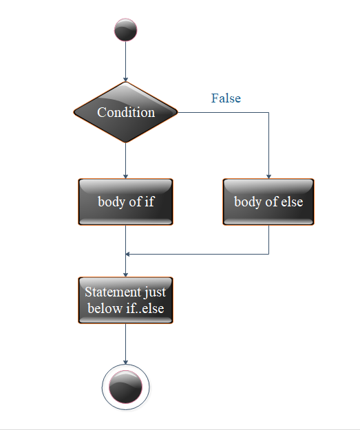 Flow Diagram of nested if else statement