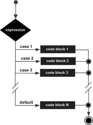 Flow Diagram of switch statement